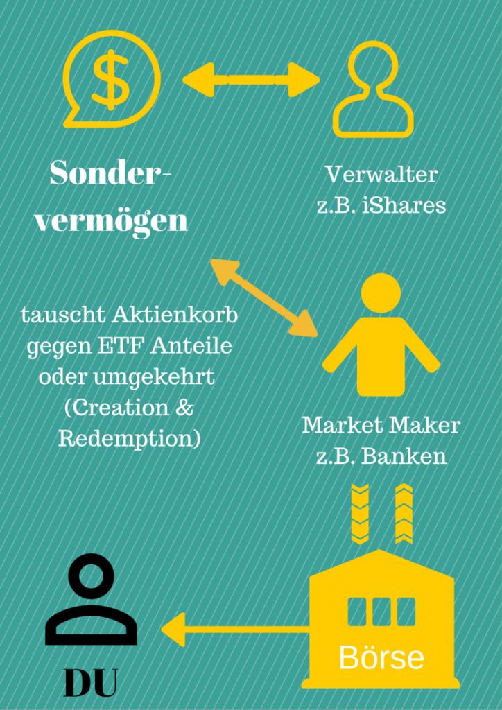 Was ist ein ETF und wie funktioniert sowas