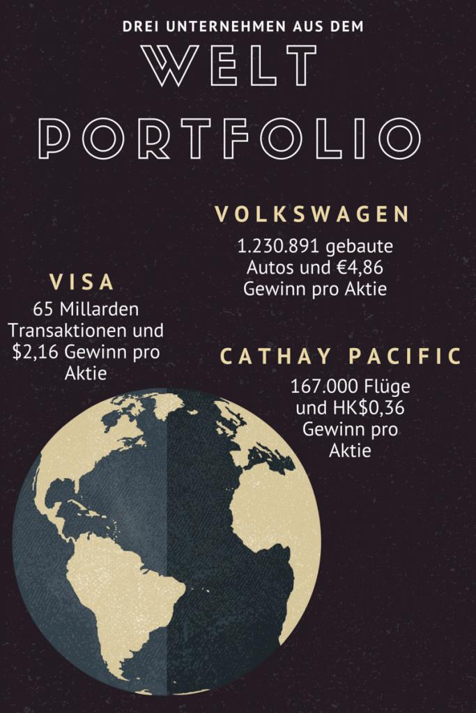 Das Weltportfolio