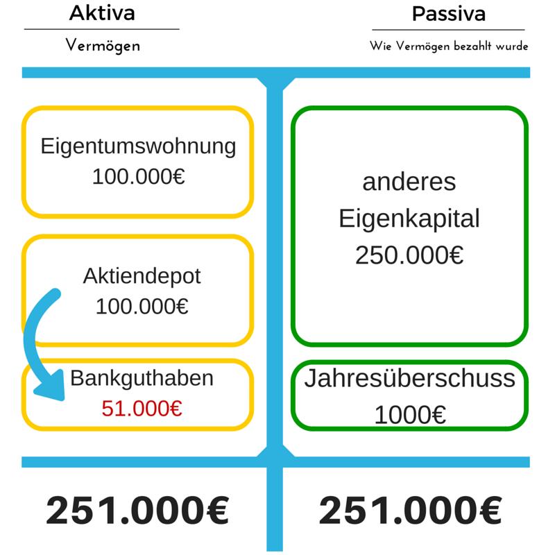 dividende bilanz (1)