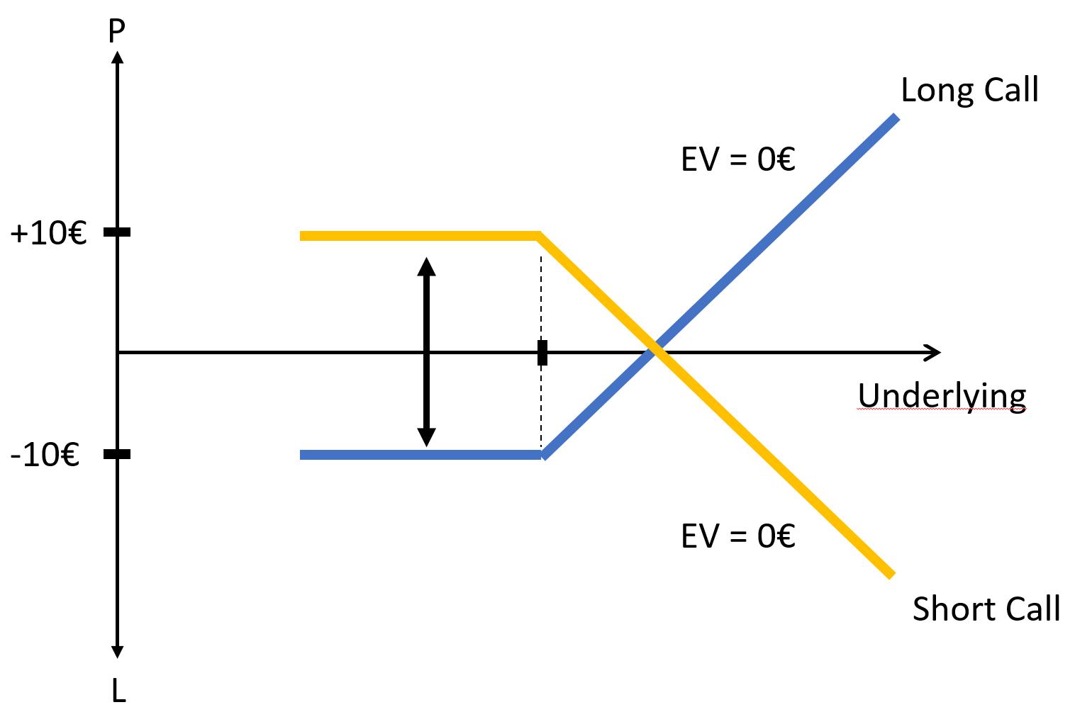 Optionen - Eine vollständige und unkomplizierte Erklärung