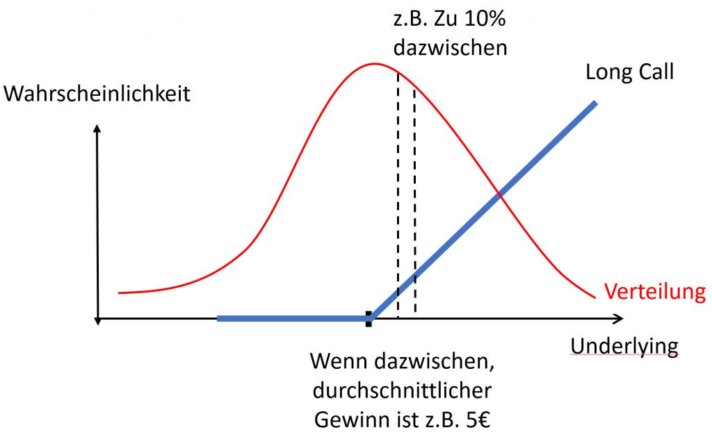 Option Wahrscheinlichkeitsverteilung