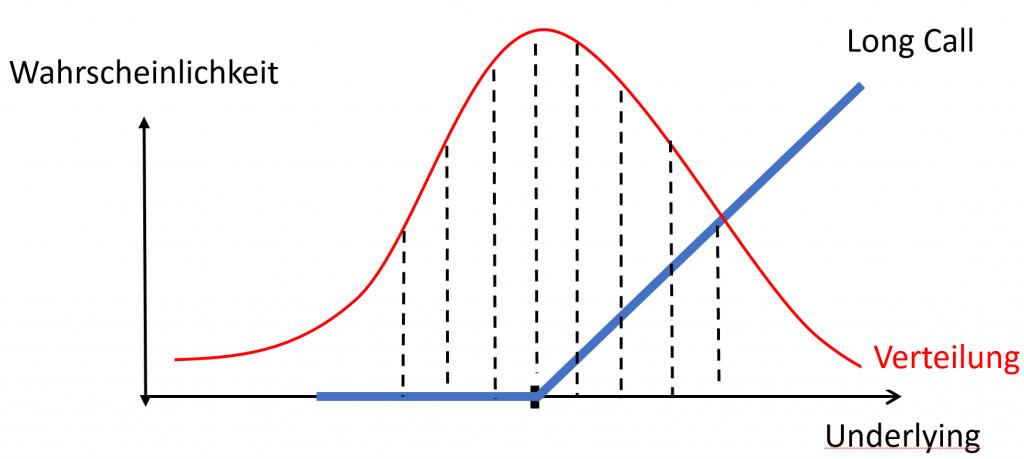 option-wahrscheinlichkeitsverteilung-2