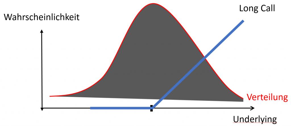 option-wahrscheinlichkeitsverteilung-3