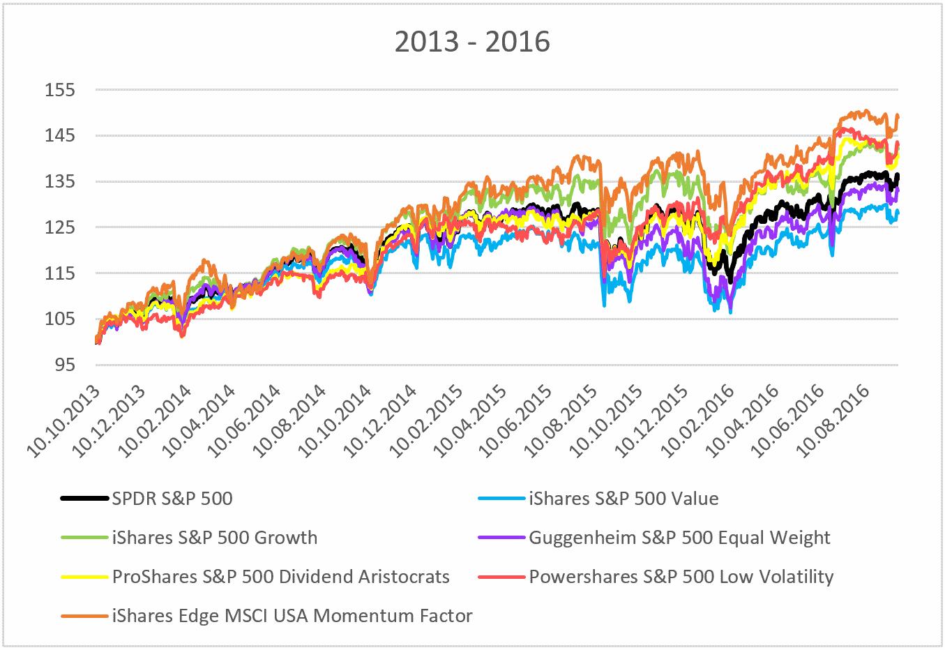 smart-beta-etf-vergleich-chart