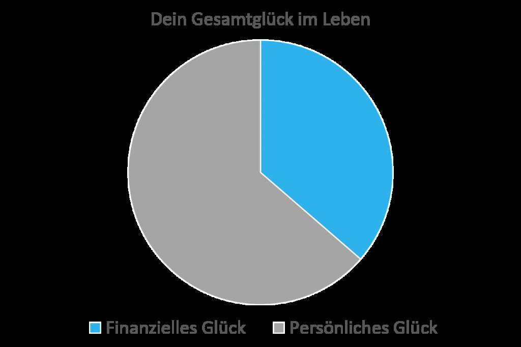 diagramm-glueck