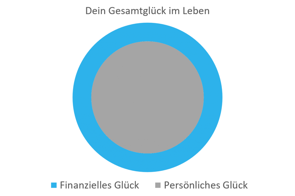 diagramm-persoenliches-glueck-ring