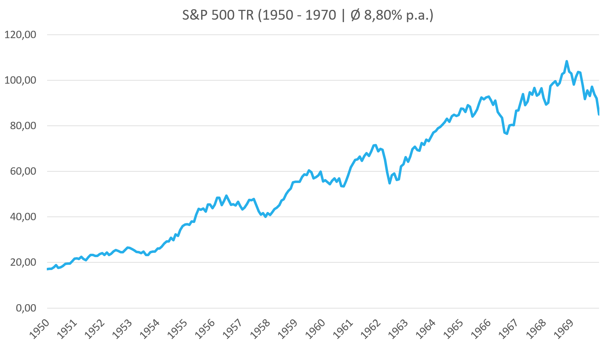 Aktien 500