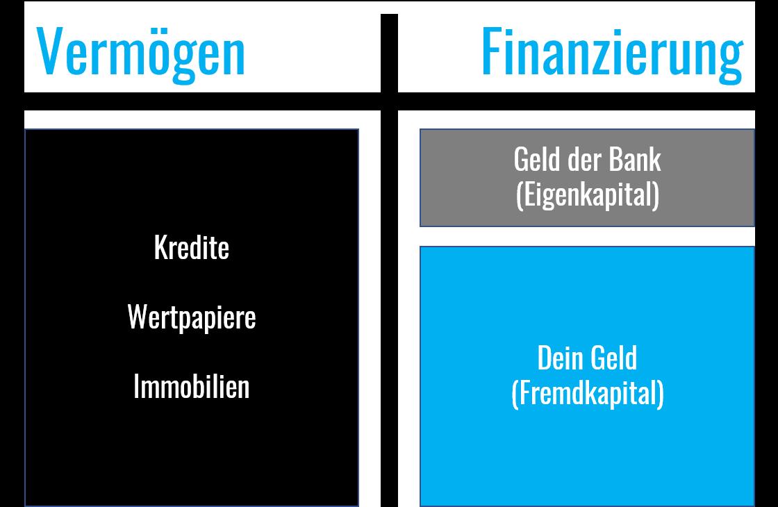 bank-bilanz