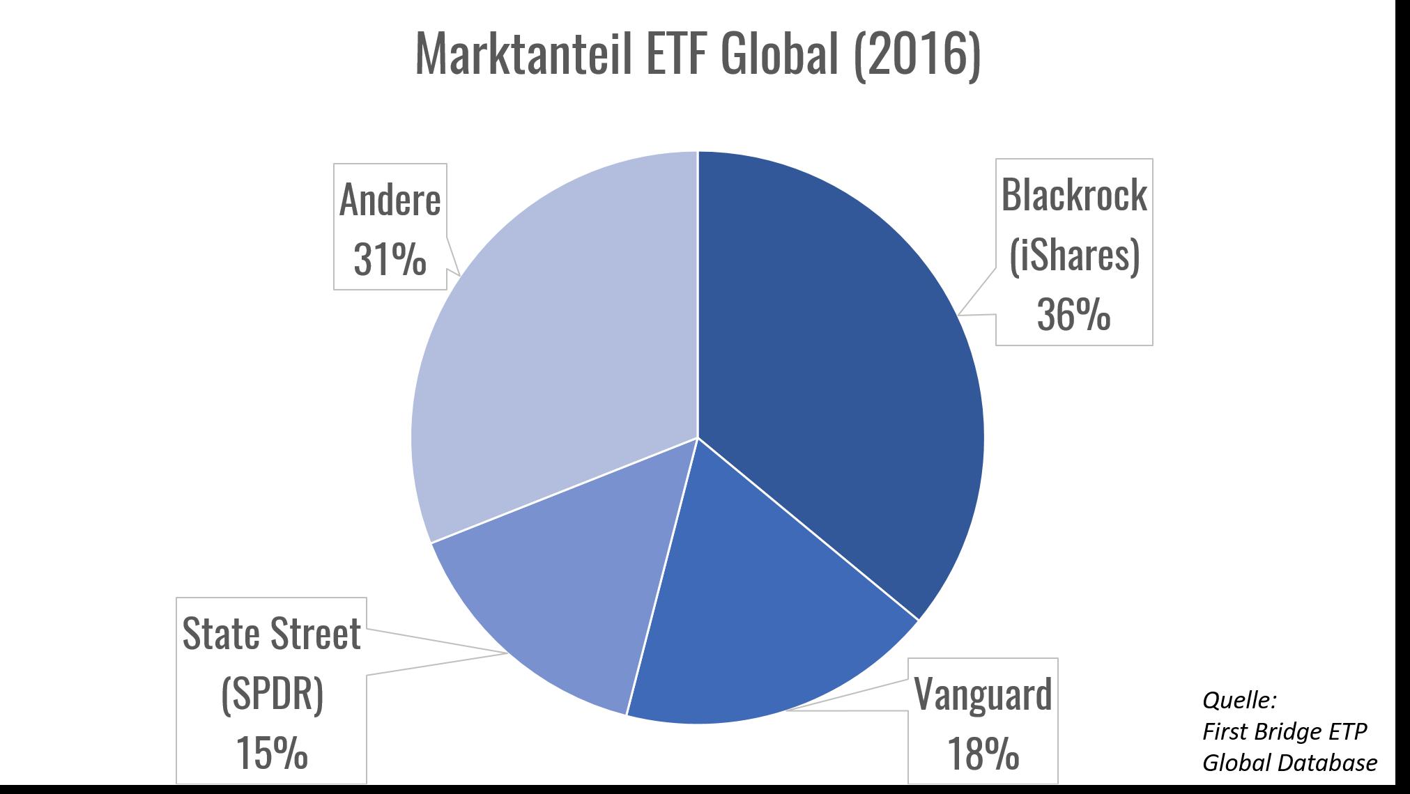 etf-market-share-2016