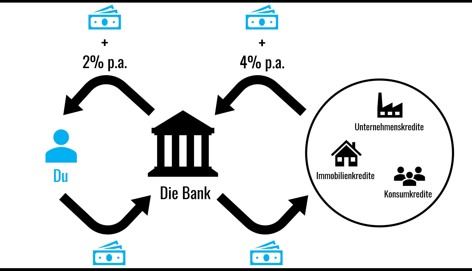 was-macht-die-bank-mit-meinem-geld