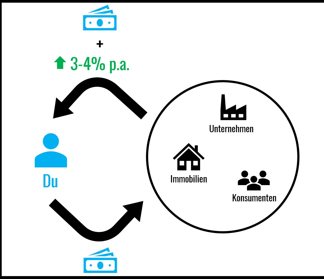 zugang-zu-kapitalmarkt