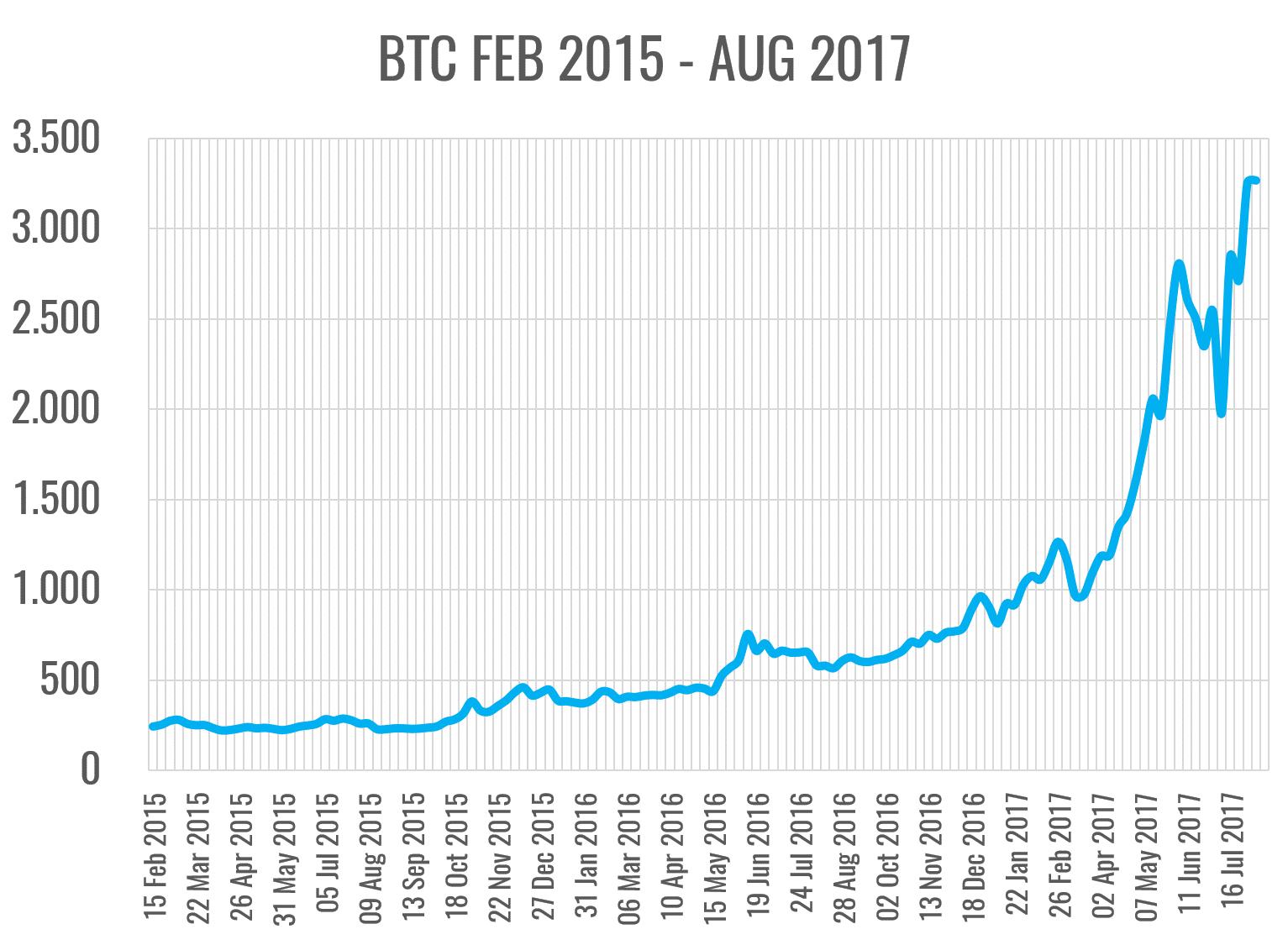 Entwicklung Bitcoin