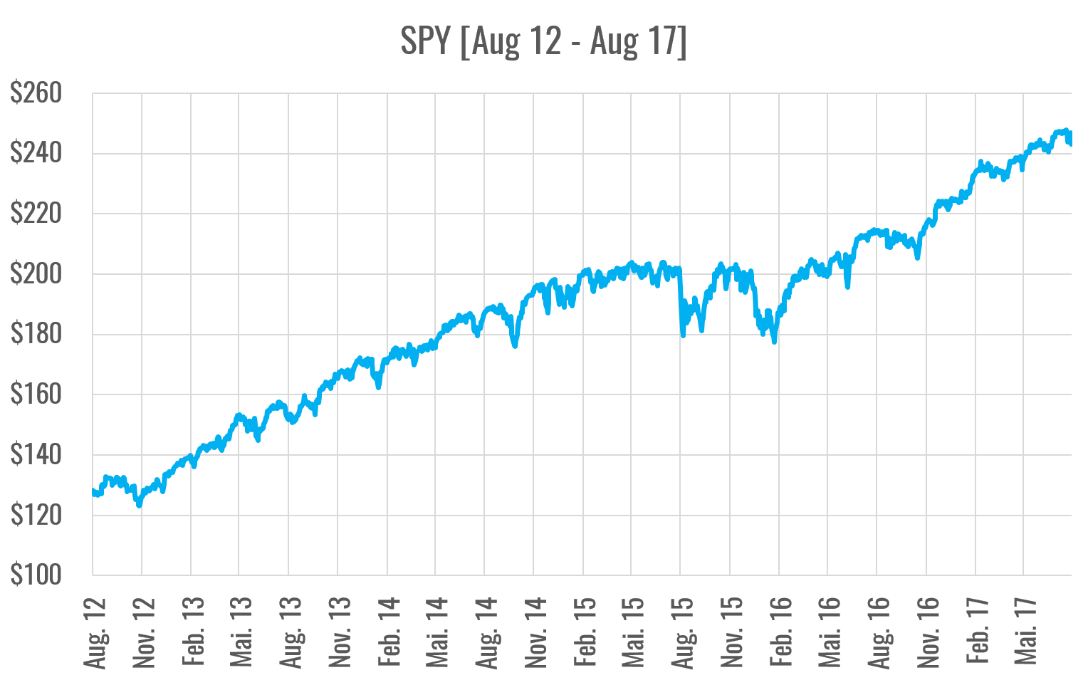 spy-preis-chart