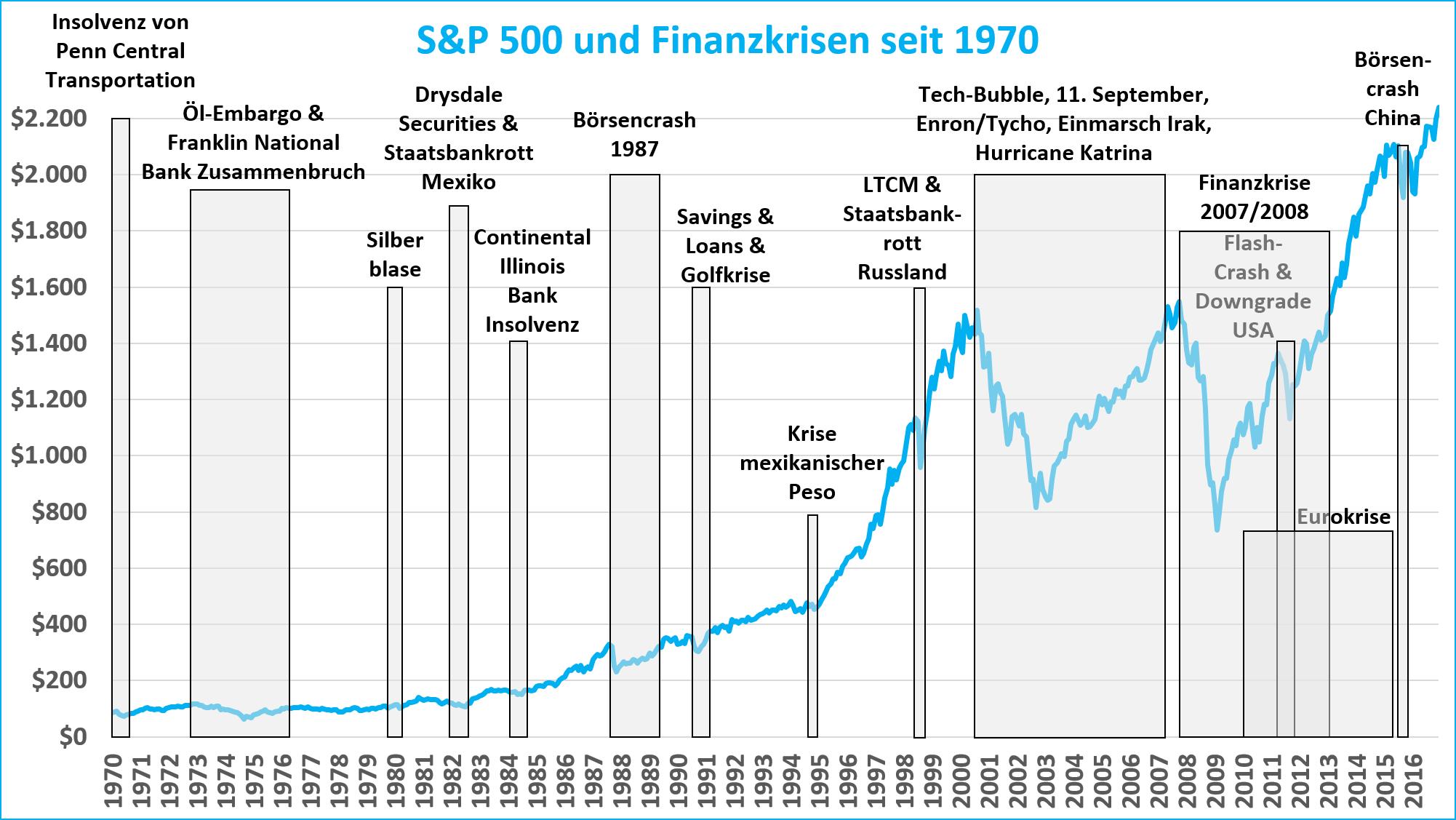 naechste finanzkrise aktienkurs entwicklung