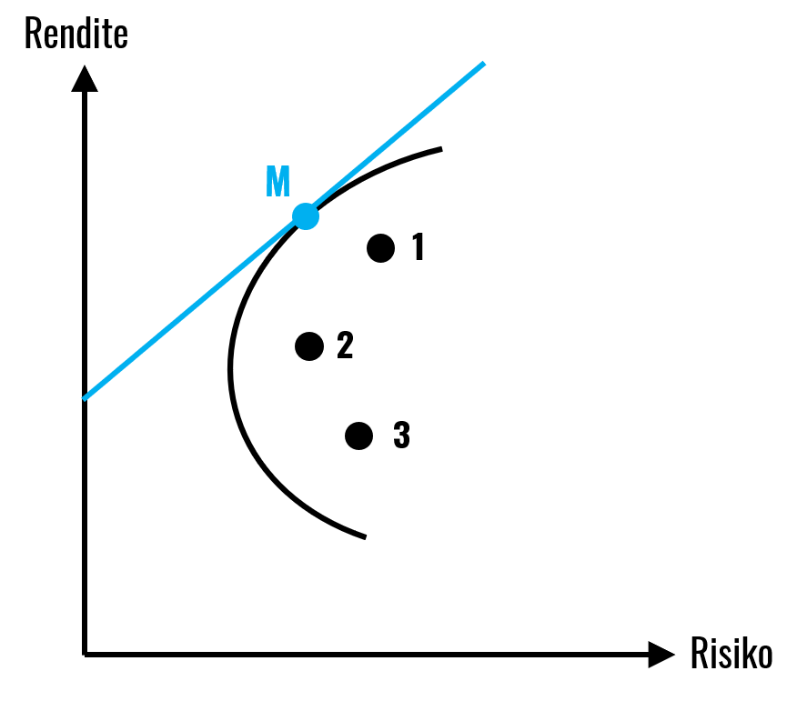 capital-market-line-2