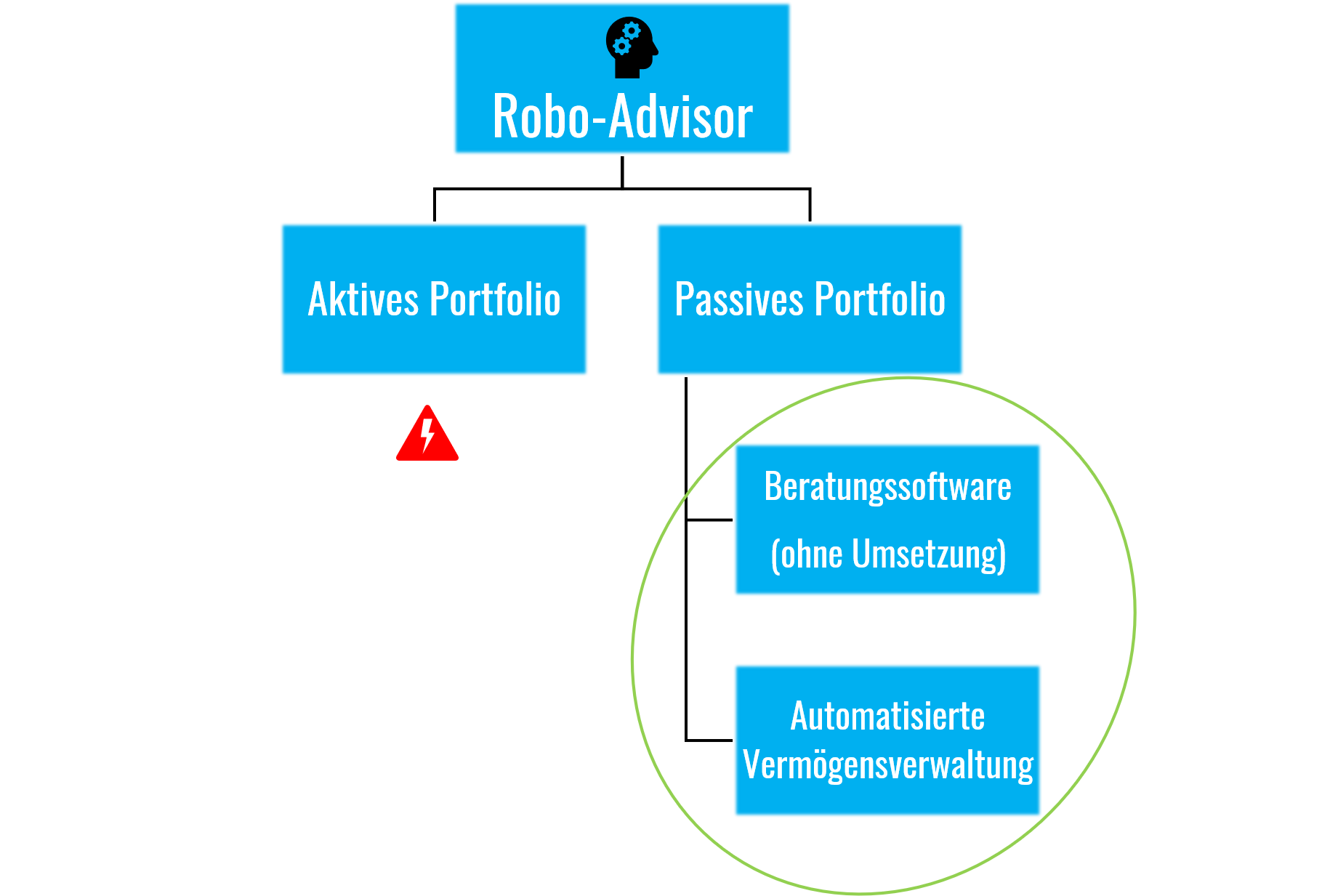 robo-advisor-vergleich-unterschied