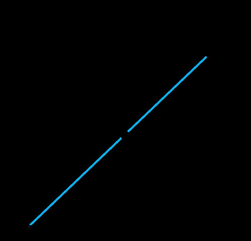 wertpapierlinie-unterbewertet-1