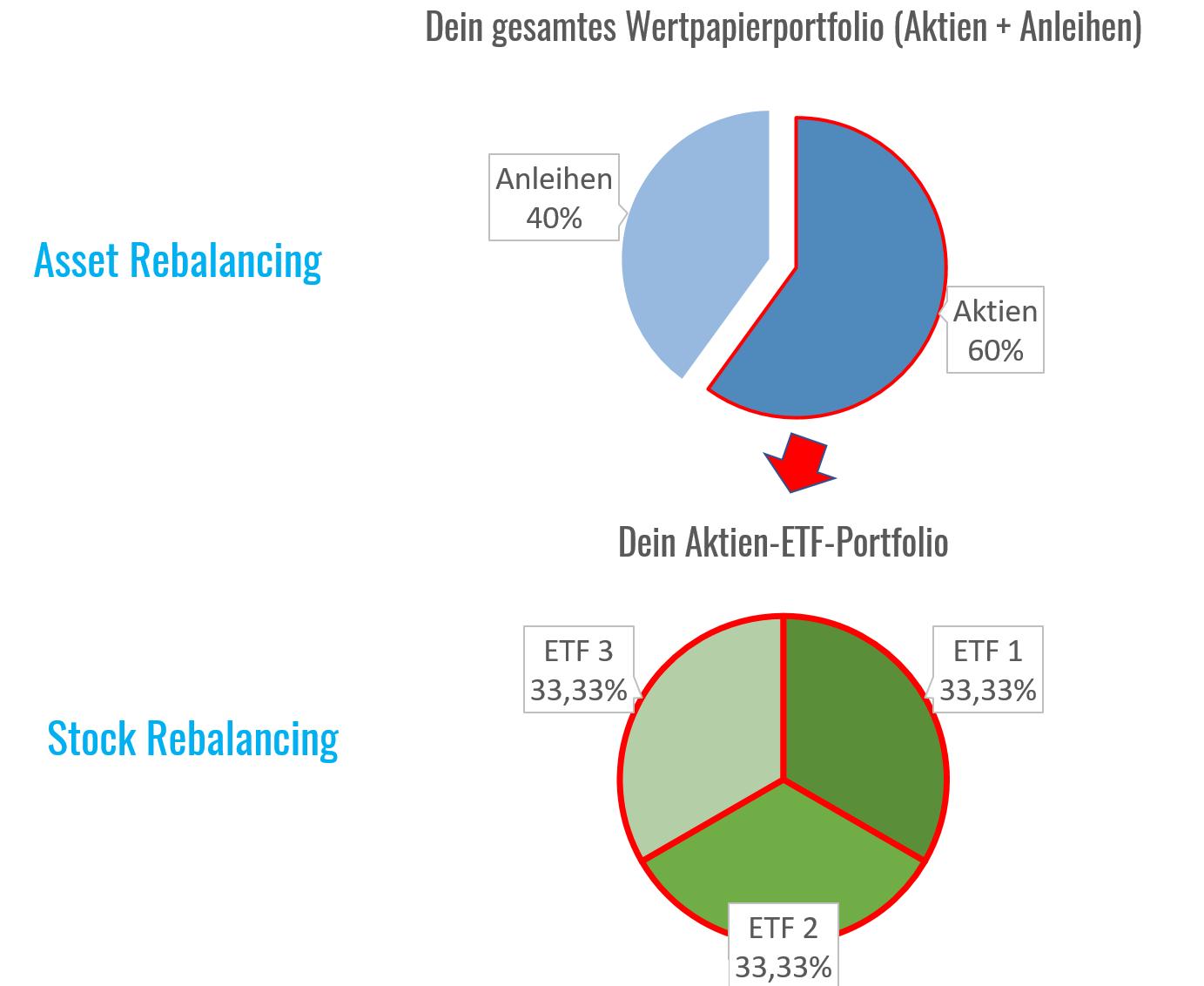 asset-stock-rebalancing-difference